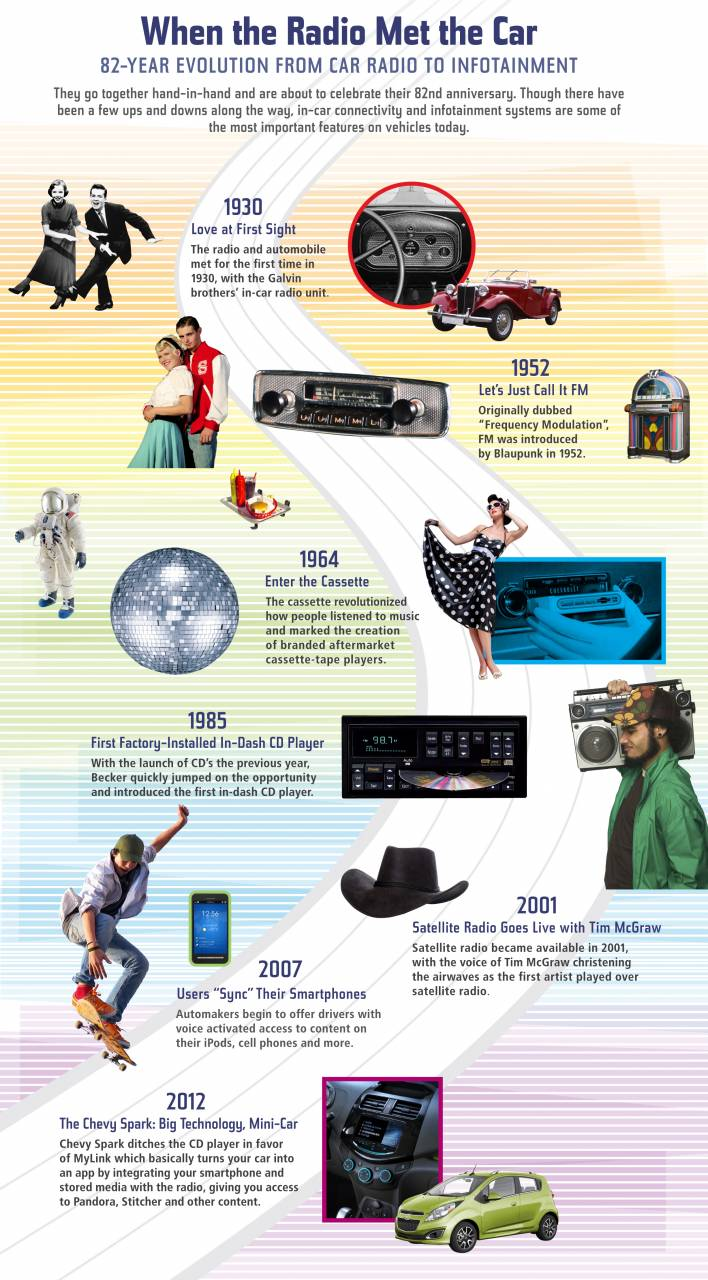 Awesome Infographic of Notable Car Radio Milestones